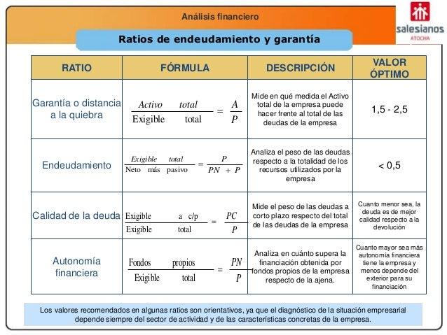 Economía 2.º Bachillerato La función productivaAnálisis financiero Ratios de endeudamiento y garantía RATIO FÓRMULA DESCRI...