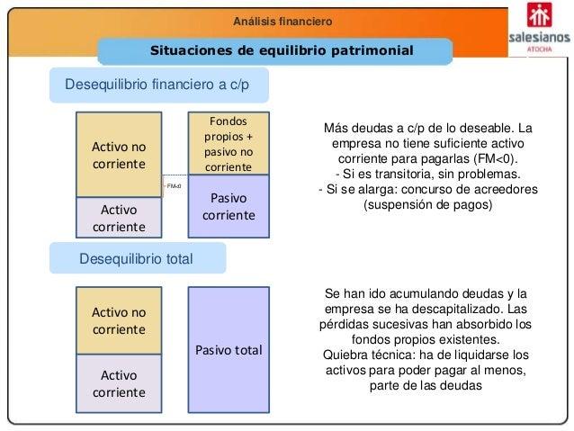 Economía 2.º Bachillerato La función productivaAnálisis financiero Situaciones de equilibrio patrimonial Desequilibrio tot...