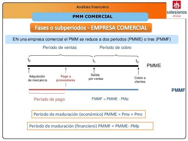 Economía 2.º Bachillerato La función productivaAnálisis financiero PMM COMERCIAL t0 t1 t2 Período de ventas Período de cob...