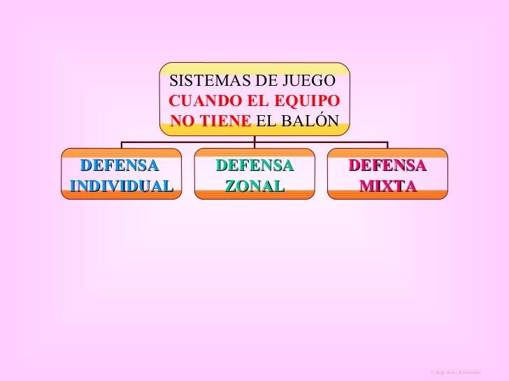 SISTEMAS DE JUEGO  CUANDO EL EQUIPO NO TIENE  EL BALÓN DEFENSA  INDIVIDUAL DEFENSA ZONAL DEFENSA MIXTA