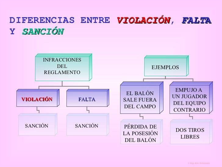 DIFERENCIAS ENTRE  VIOLACIÓN ,  FALT A  Y  SANCIÓN INFRACCIONES DEL REGLAMENTO VIOLACIÓN FALTA SANCIÓN SANCIÓN EJEMPLOS EL...