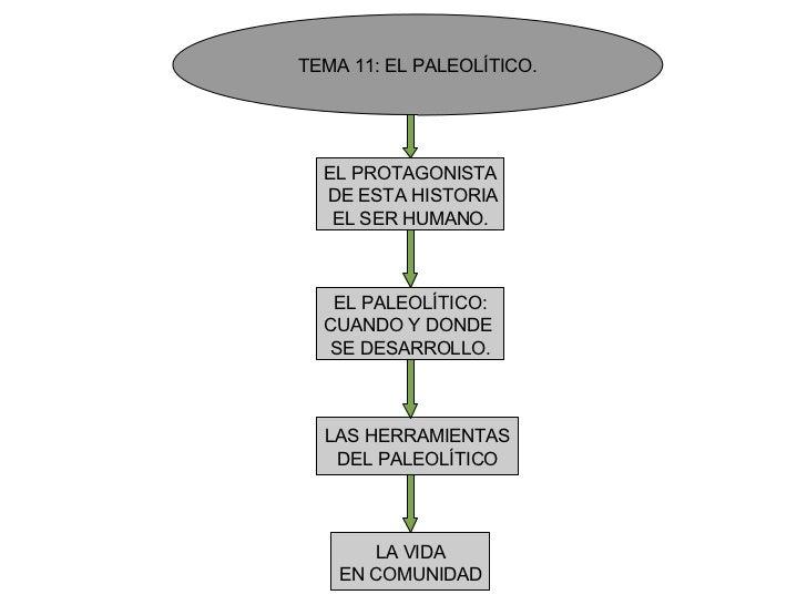 TEMA 11: EL PALEOLÍTICO. EL PROTAGONISTA DE ESTA HISTORIA EL SER HUMANO. EL PALEOLÍTICO: CUANDO Y DONDE  SE DESARROLLO. LA...