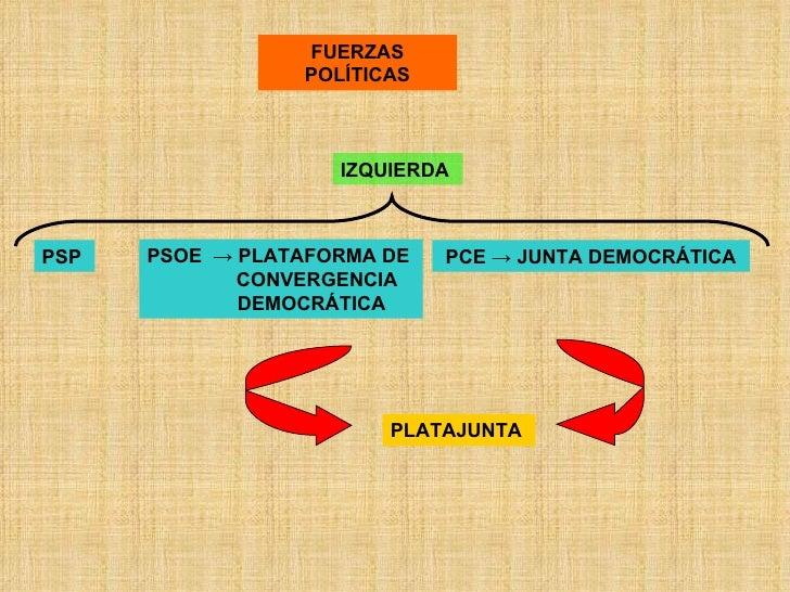 FUERZAS POLÍTICAS IZQUIERDA   PSP   PSOE  -> PLATAFORMA DE  CONVERGENCIA DEMOCRÁTICA   PCE -> JUNTA DEMOCRÁTICA   PLATAJUN...