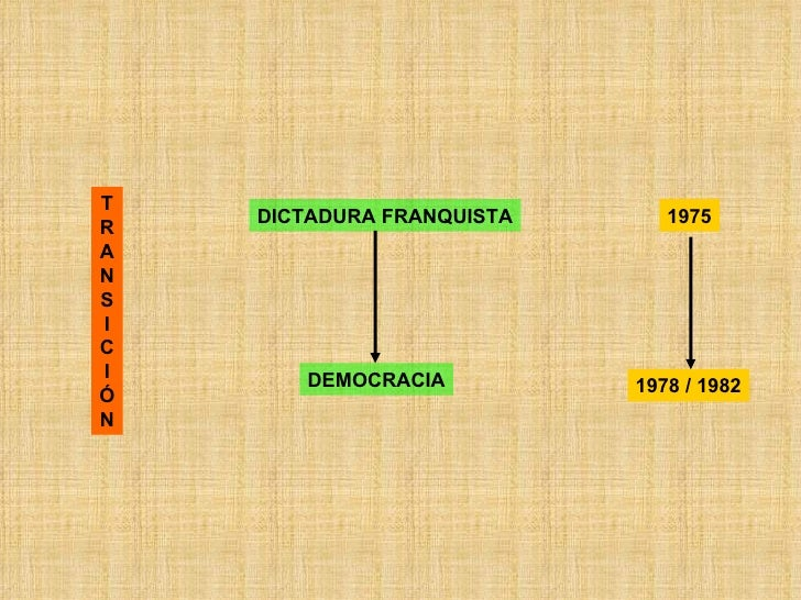 T R A N S I C I Ó N DICTADURA FRANQUISTA DEMOCRACIA 1975 1978 / 1982