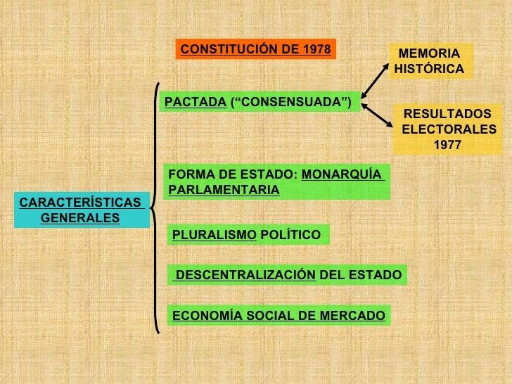 """CONSTITUCIÓN DE 1978 CARACTERÍSTICAS  GENERALES   PACTADA  (""""CONSENSUADA"""")   MEMORIA  HISTÓRICA   RESULTADOS ELECTORALES 1..."""