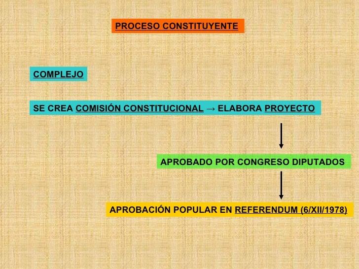 PROCESO CONSTITUYENTE   COMPLEJO SE CREA  COMISIÓN CONSTITUCIONAL  -> ELABORA  PROYECTO   APROBADO POR CONGRESO DIPUTADOS ...