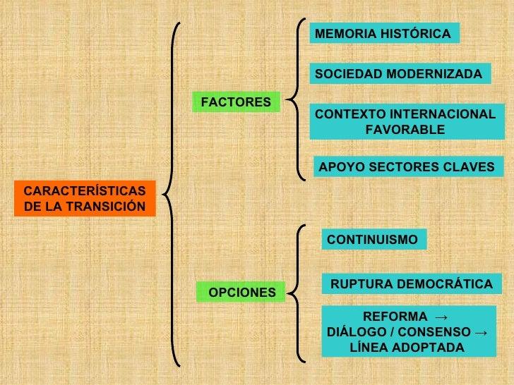 CARACTERÍSTICAS DE LA TRANSICIÓN FACTORES   MEMORIA HISTÓRICA   SOCIEDAD MODERNIZADA   CONTEXTO INTERNACIONAL  FAVORABLE  ...