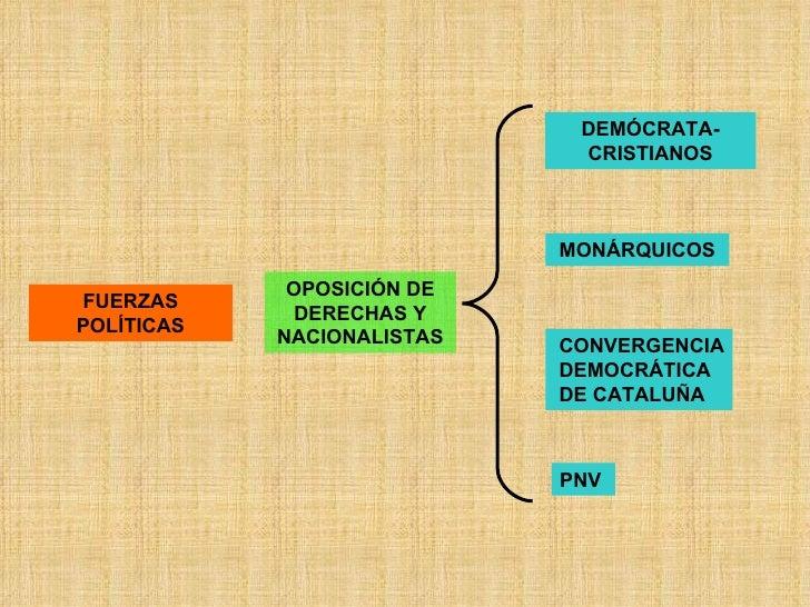 FUERZAS POLÍTICAS OPOSICIÓN DE DERECHAS Y NACIONALISTAS DEMÓCRATA-CRISTIANOS MONÁRQUICOS   CONVERGENCIA DEMOCRÁTICA DE CAT...