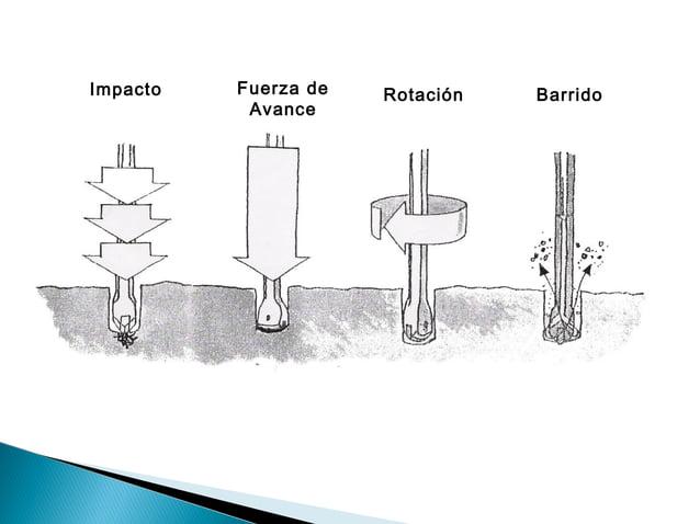 6.1.PARTES DE UNA MÁQUINA PERFORADORA:  Toda maquina perforadora liviana consta de tres partes principales:   FRONTAL   ...