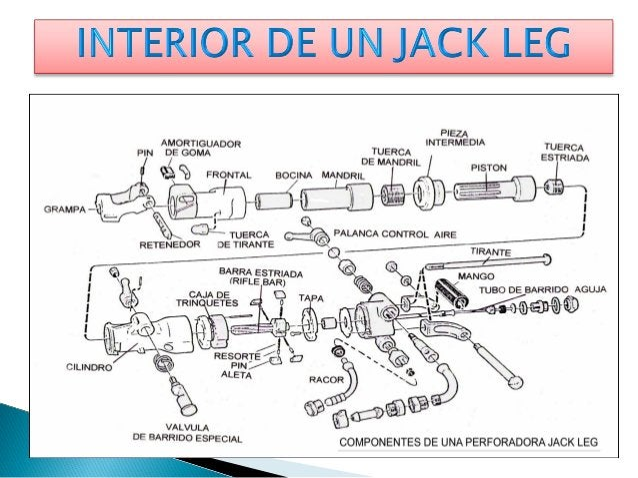  7.4.PARTES DEL BARRENO :  A.-ESPIGA :Es la parte del barreno que entra a la bocina de  una máquina perforadora , cuyo ex...