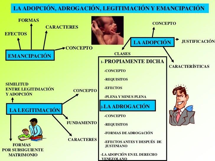Matrimonio Romano Y Actual Diferencias : Tema adopción adrogación legitimación y emancipación