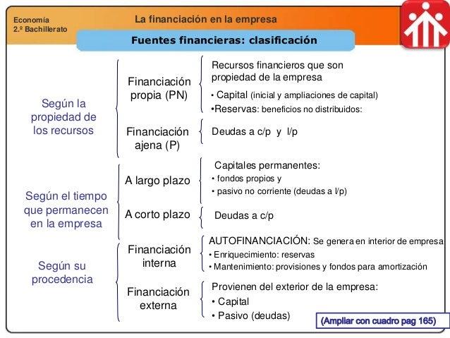 Economía 2.º Bachillerato Análisis financiero, económico y socialLa financiación en la empresaEconomía 2.º Bachillerato Fu...