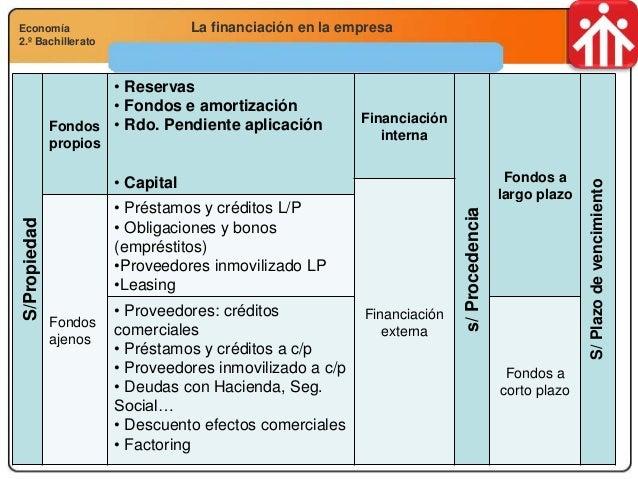 Economía 2.º Bachillerato Análisis financiero, económico y socialLa financiación en la empresaEconomía 2.º Bachillerato S/...