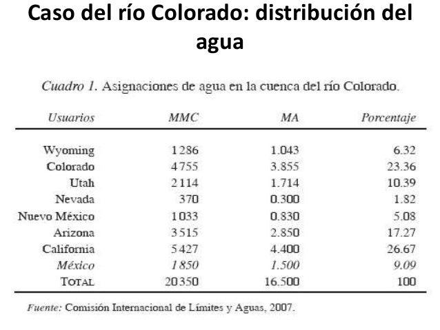 • Poca cobertura del agua y distribución desigual (fuente: Conagua 2009) • Desarrollo urbano, industrial, IDE, complejos t...