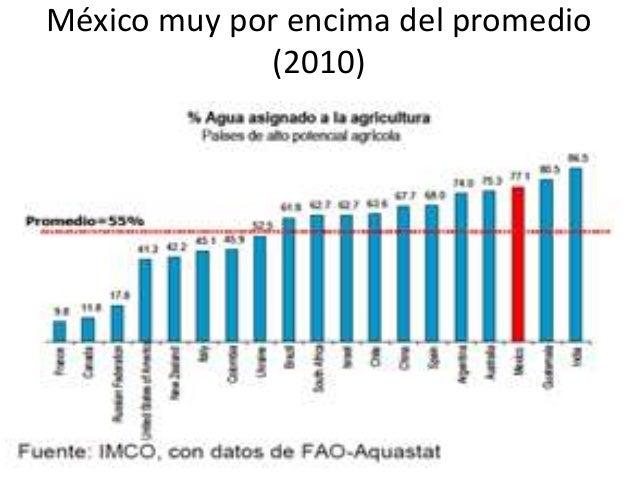 México muy por encima del promedio (2010)