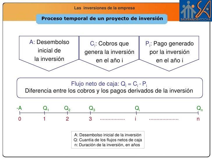 Tema 13 Inversiones Slide 3