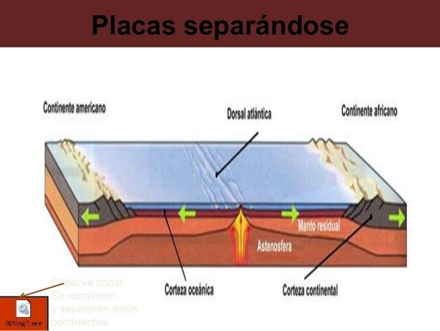 PLACAS DESLIZÁNDOSEa) Contacto  de Macroplacas b) Contacto  de Microplacas VÍDEOFALLA DE SAN ANDRÉS