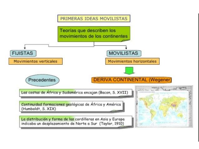 Alfred Wegener (1880 – 1930) y la Teoría de la Deriva Con<nental