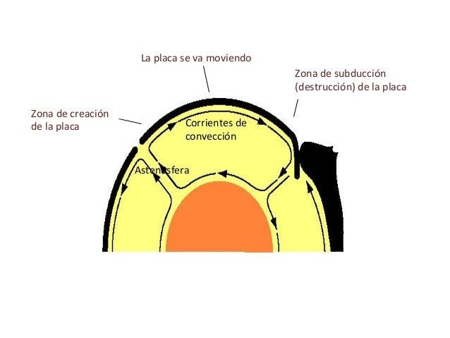 Tema15 DINÁMICA DE LA LITOSFERA