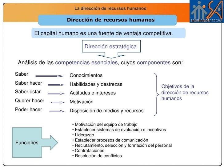 Dirección estratégica<br />Dirección de recursos humanos<br />El capital humano es una fuente de ventaja competitiva.<br /...