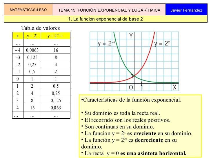 <ul><li>Características de la función exponencial. </li></ul><ul><li>Su dominio es toda la recta real. </li></ul><ul><li>E...