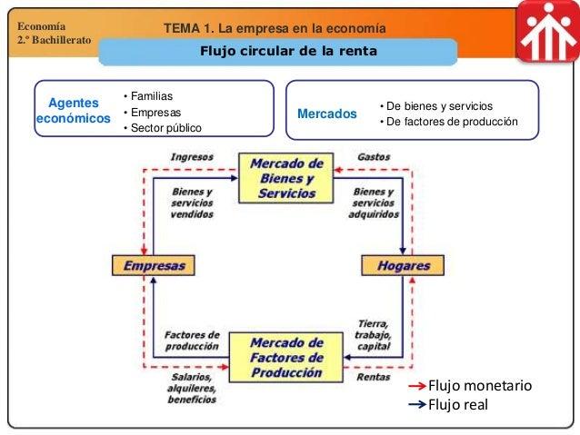 Tema 1 La empresa en la economia Slide 3