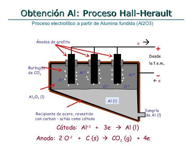 Resultado de imagen para Proceso HALL-HEROULT para la obtención del Aluminio metálico