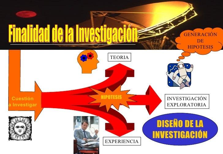 Finalidad de la Investigación Cuestión a Investigar INVESTIGACIÓN EXPLORATORIA EXPERIENCIA HIPOTESIS DISEÑO DE LA INVESTIG...