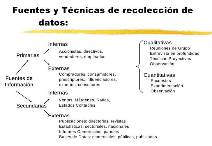 Fuentes y Técnicas de recolección de datos: Fuentes de Información Primarias Secundarias Internas Externas Internas Extern...