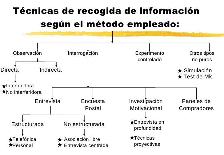 Técnicas de recogida de información  según el método empleado: Observación Interrogación Experimento controlado Otros tipo...