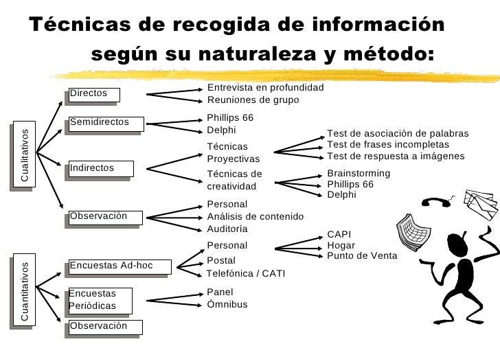 Técnicas de recogida de información  según su naturaleza y método: Directos Semidirectos Indirectos Observación Encuestas ...