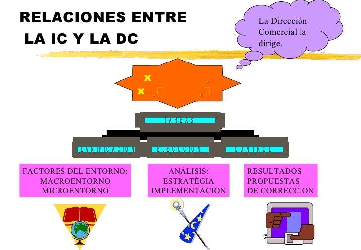 RELACIONES ENTRE  LA IC Y LA DC   FACTORES DEL ENTORNO: MACROENTORNO MICROENTORNO ANÁLISIS: ESTRATÉG...