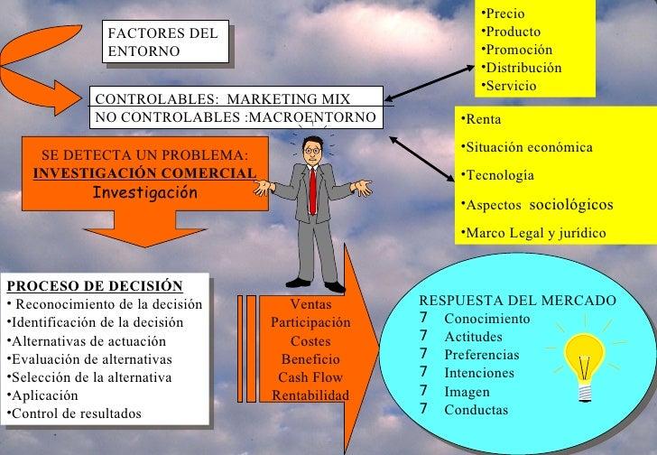 FACTORES DEL  ENTORNO CONTROLABLES:  MARKETING MIX NO CONTROLABLES :MACROENTORNO <ul><li>Precio </li></ul><ul><li>Producto...
