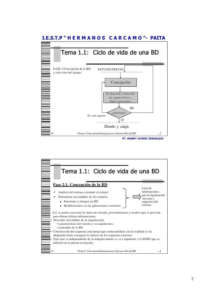 UD:ADMINISTRACION DE BASE DATOS - SESION N°01 Slide 2