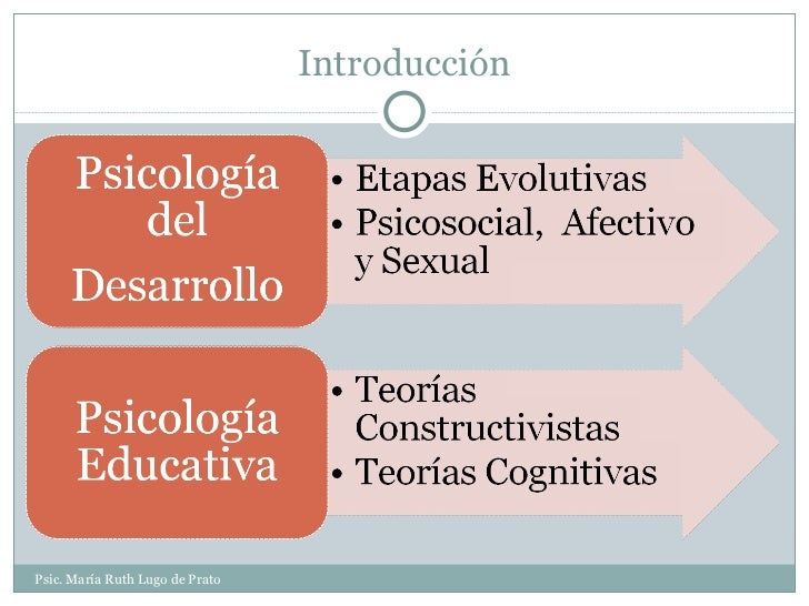 Introducción Psic. María Ruth Lugo de Prato
