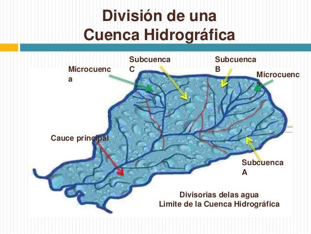 Cuenca Hidrogr fica Divisoria de aguas