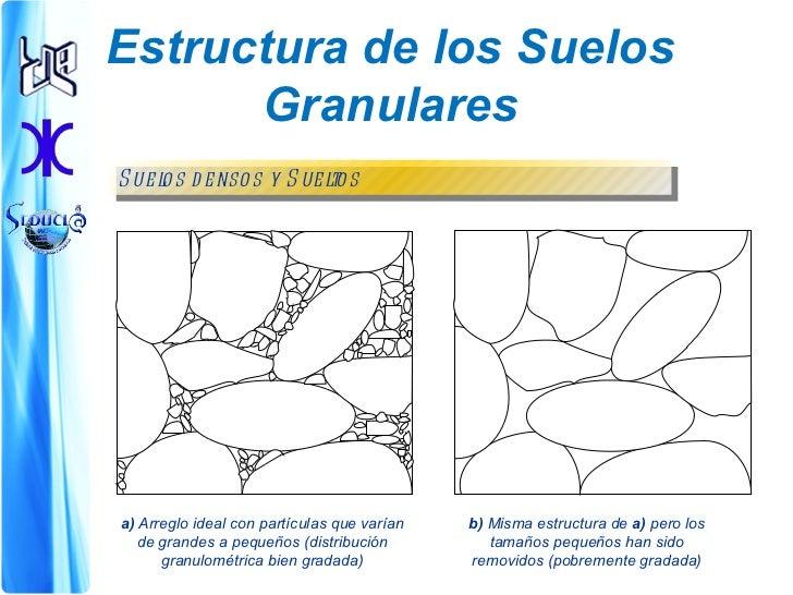 Tema n 2 estructura de los suelos for Partes del suelo