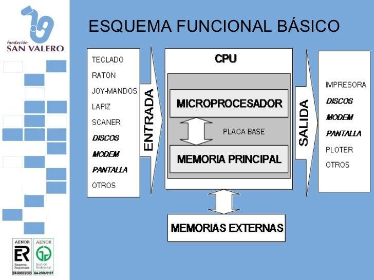Tema 2 arquitectura de ordenador for Arquitectura ordenador