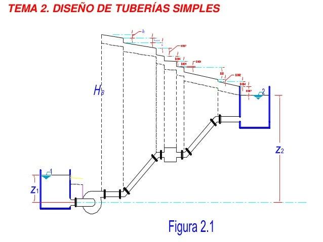 TEMA 2. DISEÑO DE TUBERÍAS SIMPLES