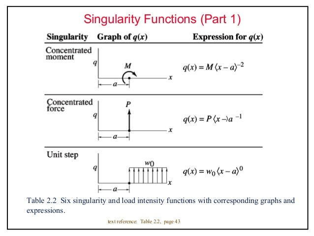 functions how to find singularity