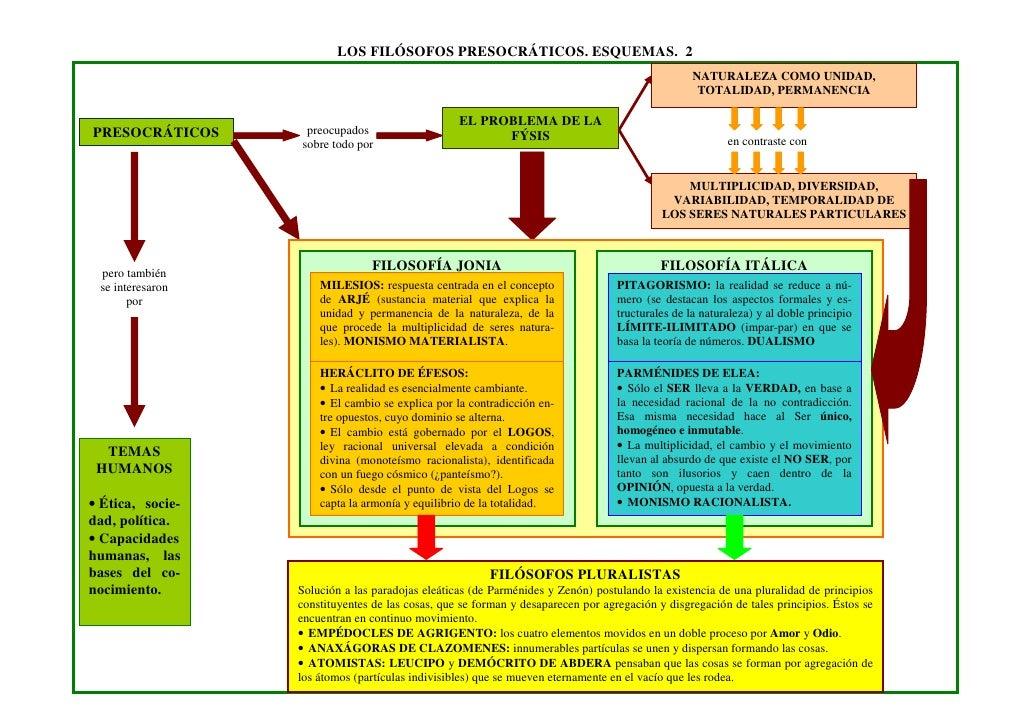 LOS FILÓSOFOS PRESOCRÁTICOS. ESQUEMAS. 2                                                                                  ...
