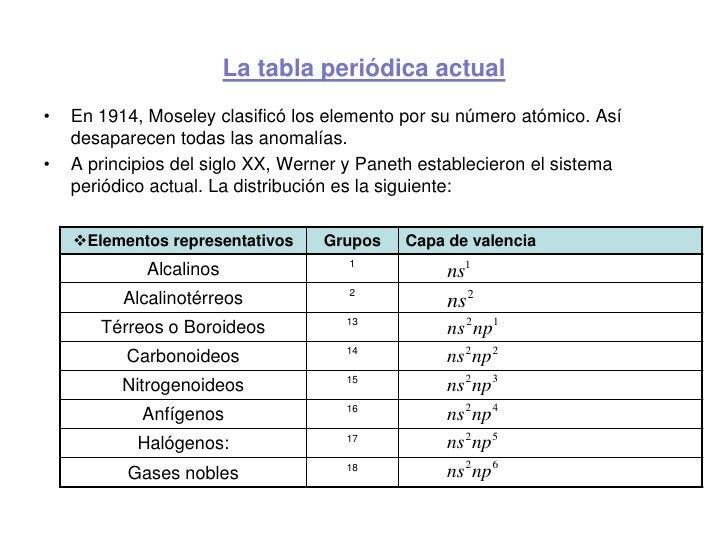 Tema 2 ordenacin peridica de los elementos 3 la tabla peridica urtaz Image collections