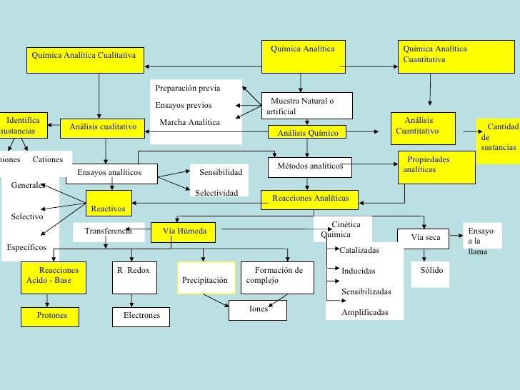 Química Analítica Química Analítica Cualitativa Química Analítica Cuantitativa Muestra Natural o artificial Métodos analít...