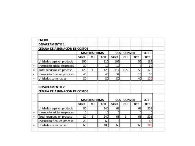 ENERO    DEPARTAMENTO 1    CÉDULA DE ASIGNACIÓN DE COSTOS                                   MATERIA PRIMA      COST CONVER...