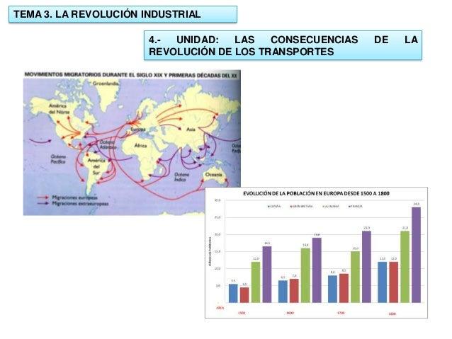 TEMA 3. LA REVOLUCIÓN INDUSTRIAL 4.UNIDAD: LAS CONSECUENCIAS REVOLUCIÓN DE LOS TRANSPORTES  DE  LA