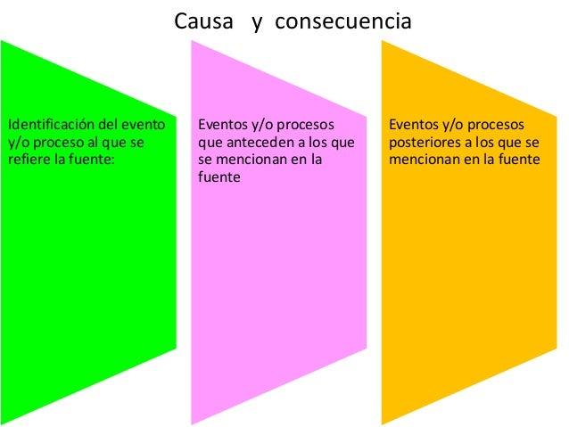 Causa y consecuencia  Identificación del evento y/o proceso al que se refiere la fuente:  Eventos y/o procesos que anteced...