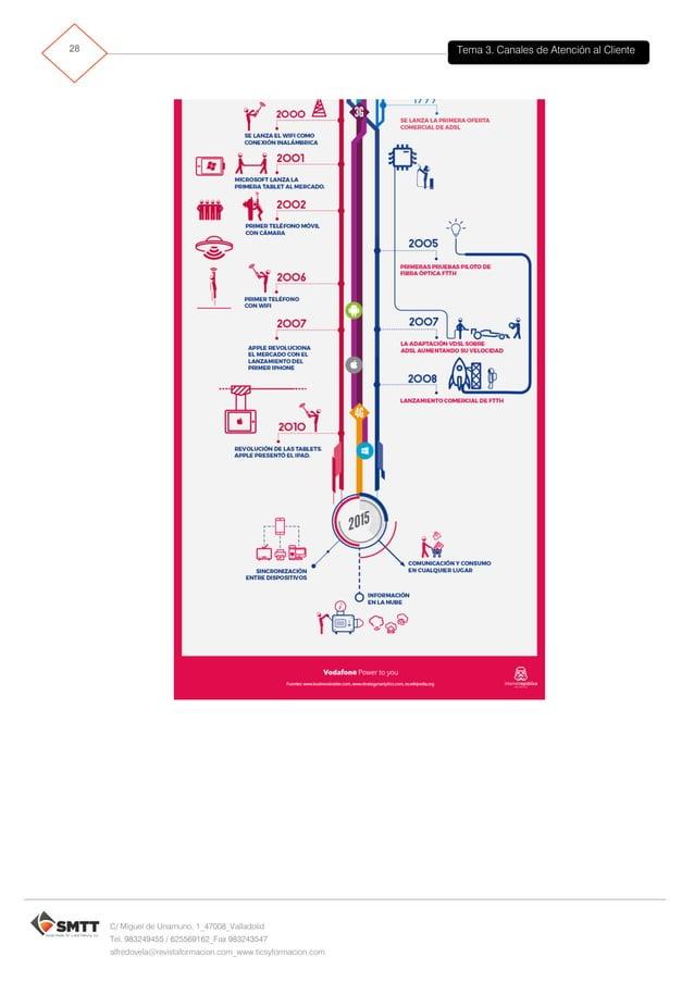 Tema 3. Canales de Atención al Cliente29 C/ Miguel de Unamuno, 1_47008_Valladolid Tel. 983249455 / 625569162_Fax 983243547...