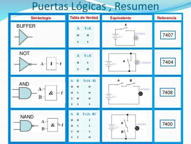 Tema3 circuitos puertas l gicas y lgebra de boole for Puerta xor de tres entradas