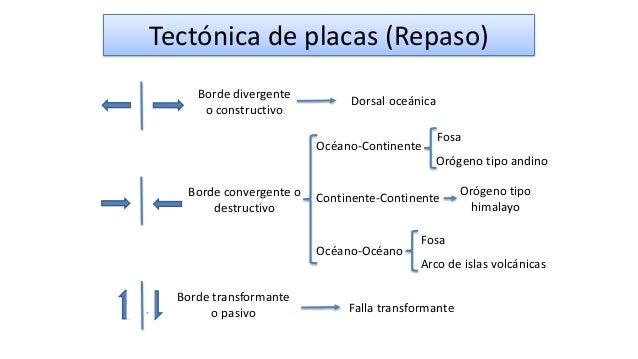Borde divergente o constructivo Tectónica de placas (Repaso) Dorsal oceánica Borde convergente o destructivo Océano-Contin...