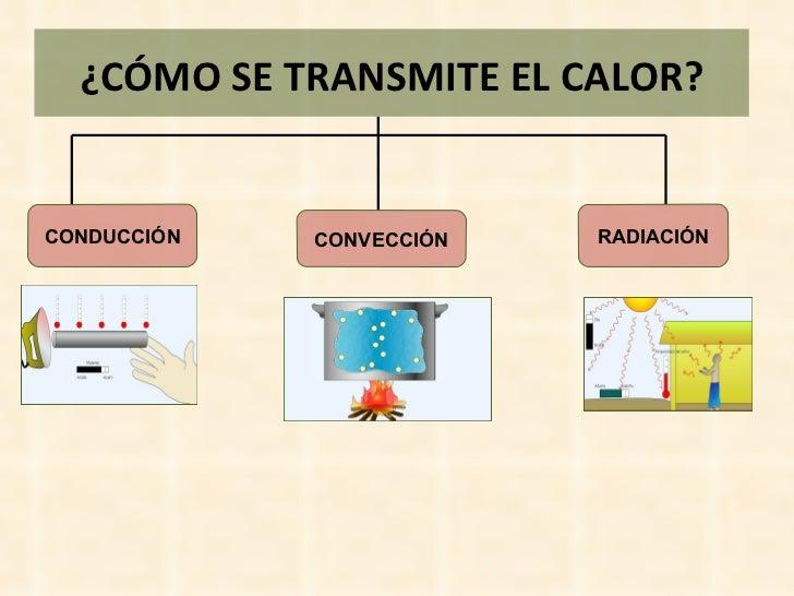 Image result for las tres maneras de la transferencia de calor